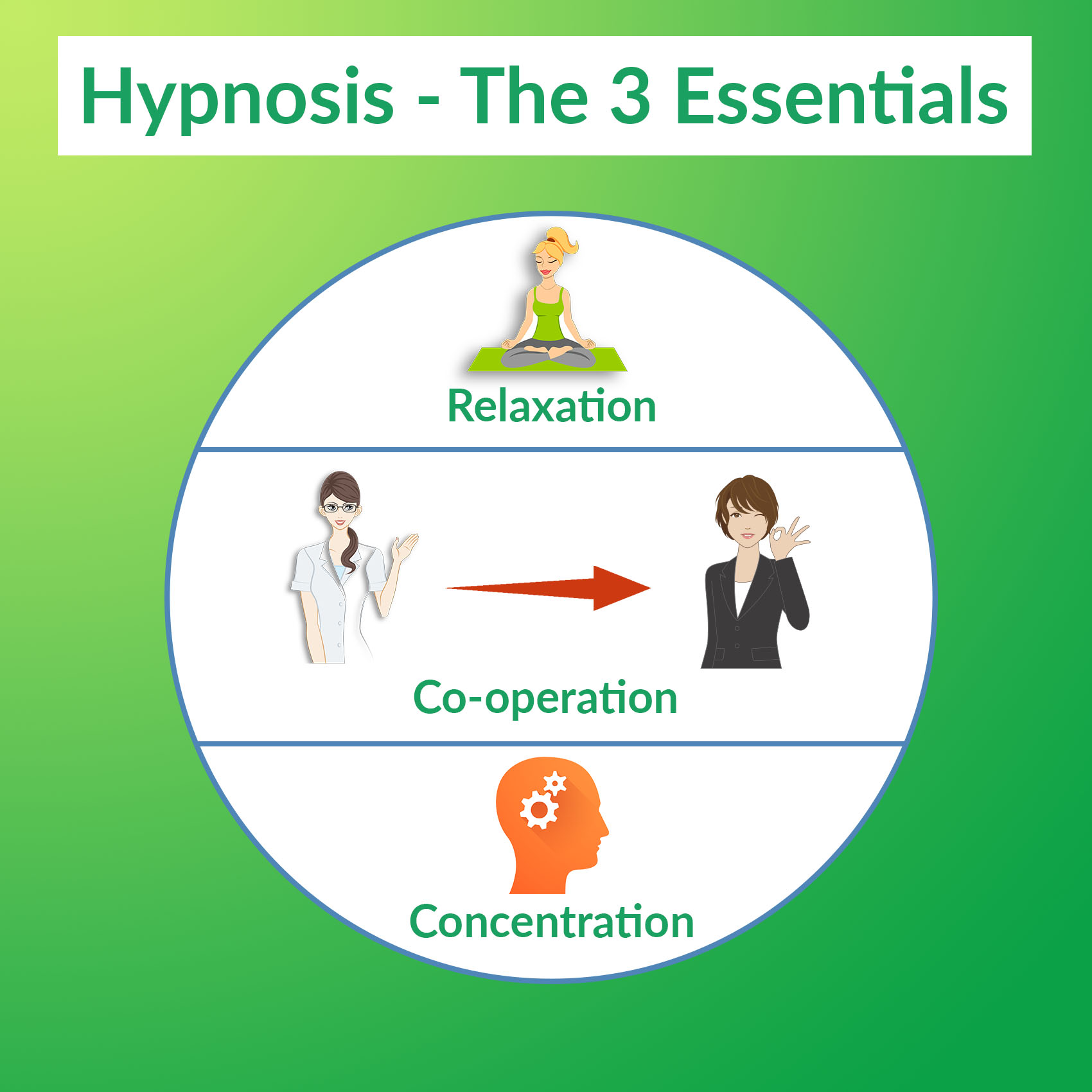 What is required in order for you to be hypnotized