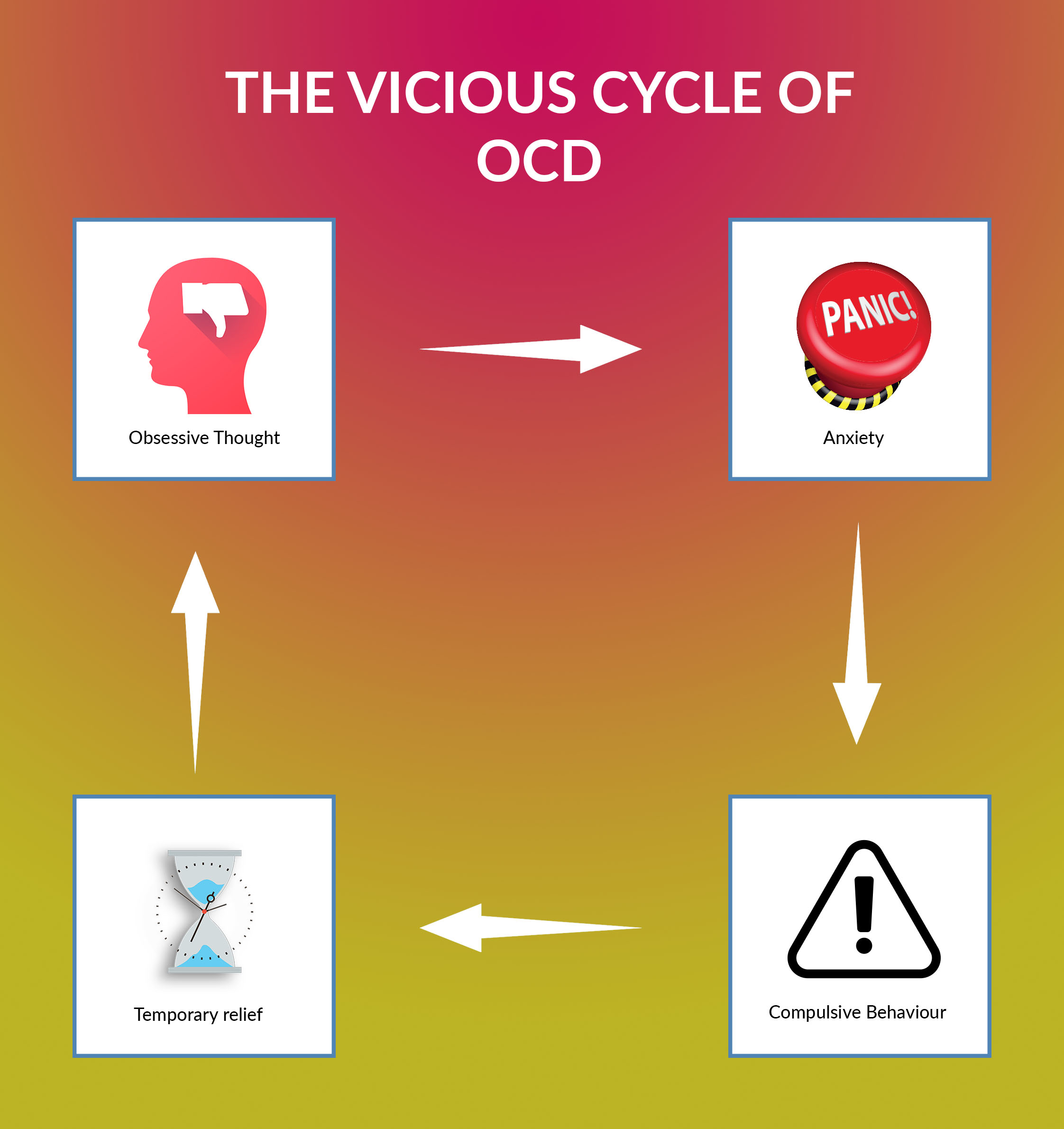 The cycle of obsessive compulsive disorder