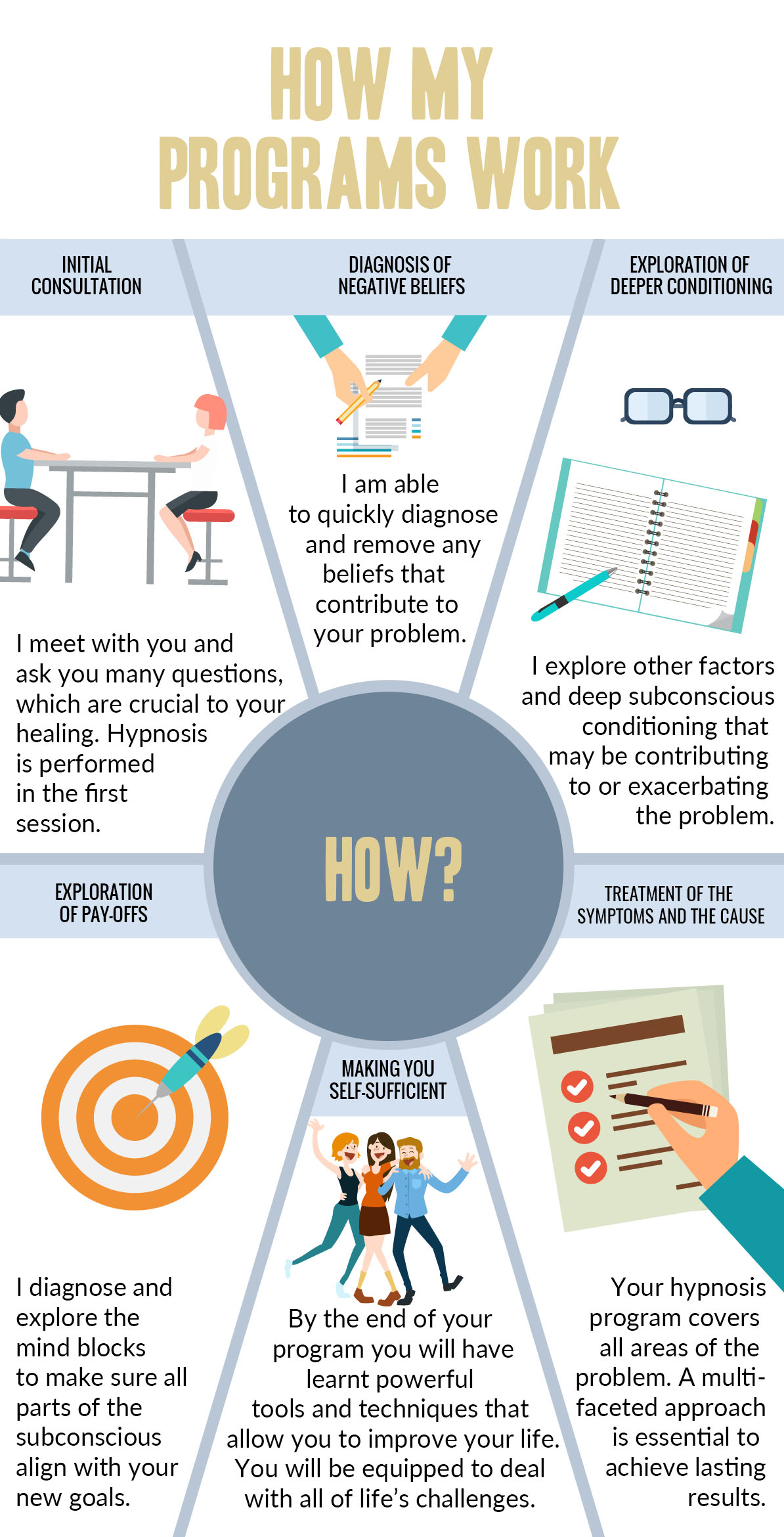 hypnosis methodology from initial consultation to successful outcome- an infographic from a professional hypnotherapist