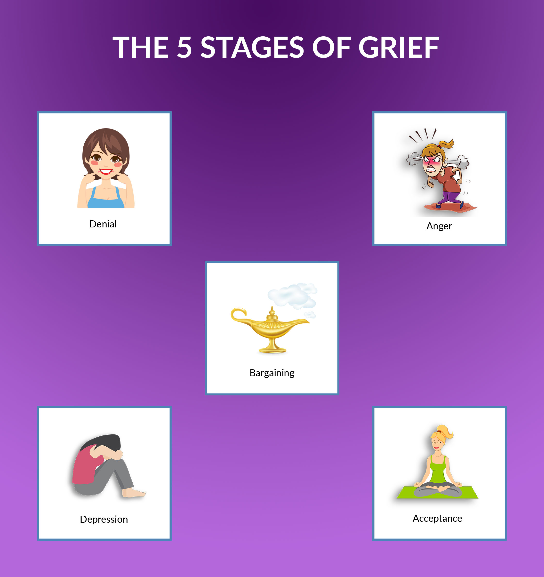 The 5 stages of the grieving process